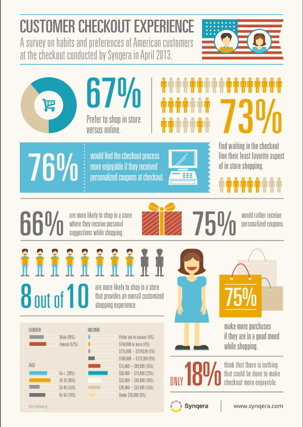 checkout-customers-infographic