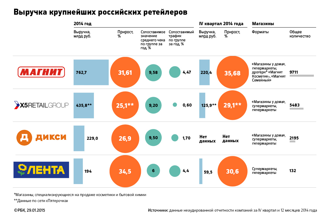 Retail_sales_russia_2014